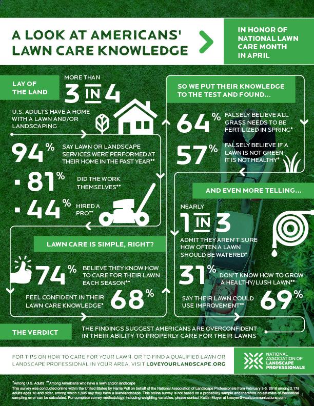 Lawncare Knowledge